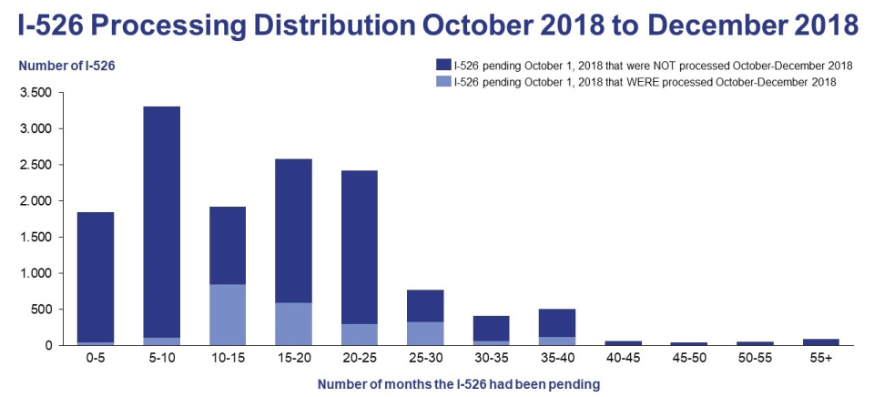 I-526 processing distribution oct 2018 to dec 2018