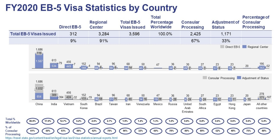 EB-5 Visa Issuance in FY2020 by Country