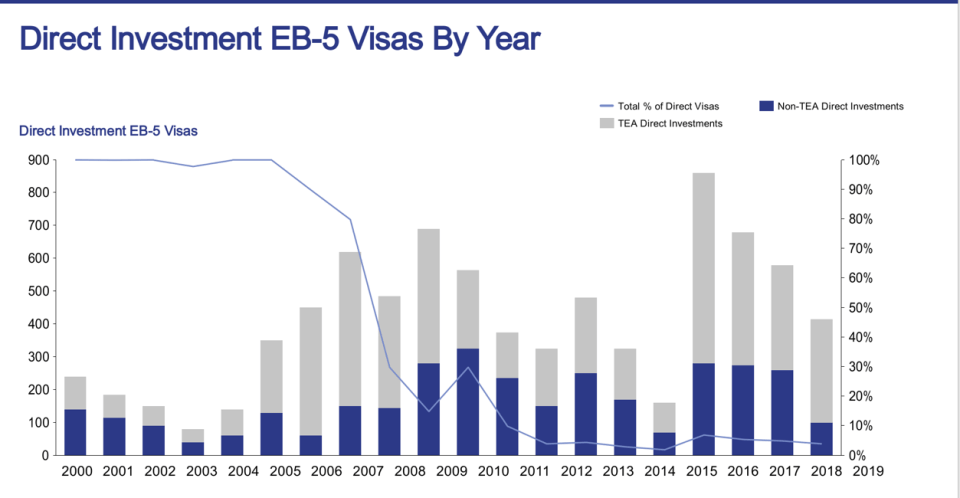 direct investments eb5 visa by amonts