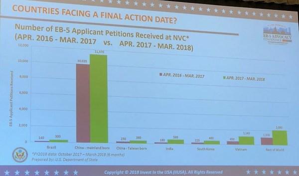 Indian Eb-5 visa petition filing 2017