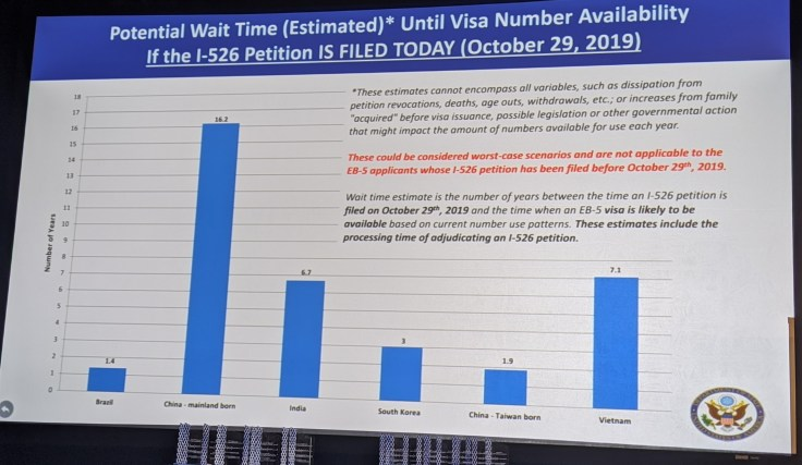 EB-5 visa India waiting time october 2019