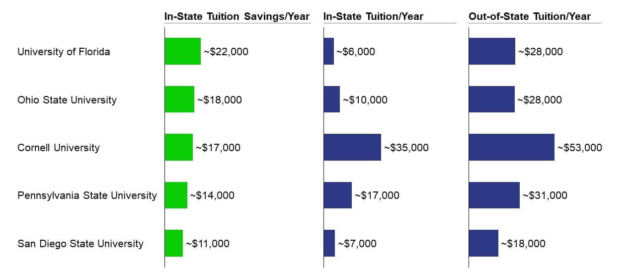 In-state tuition savings versus out-of-state tuition per year