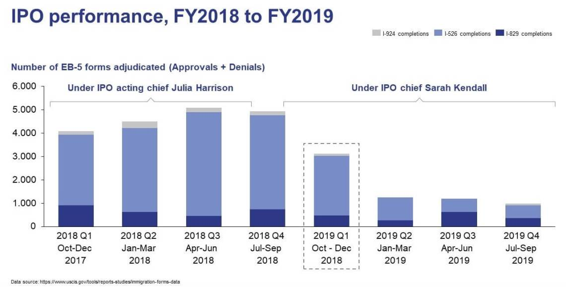 IPO performance FY2018 to FY 2019