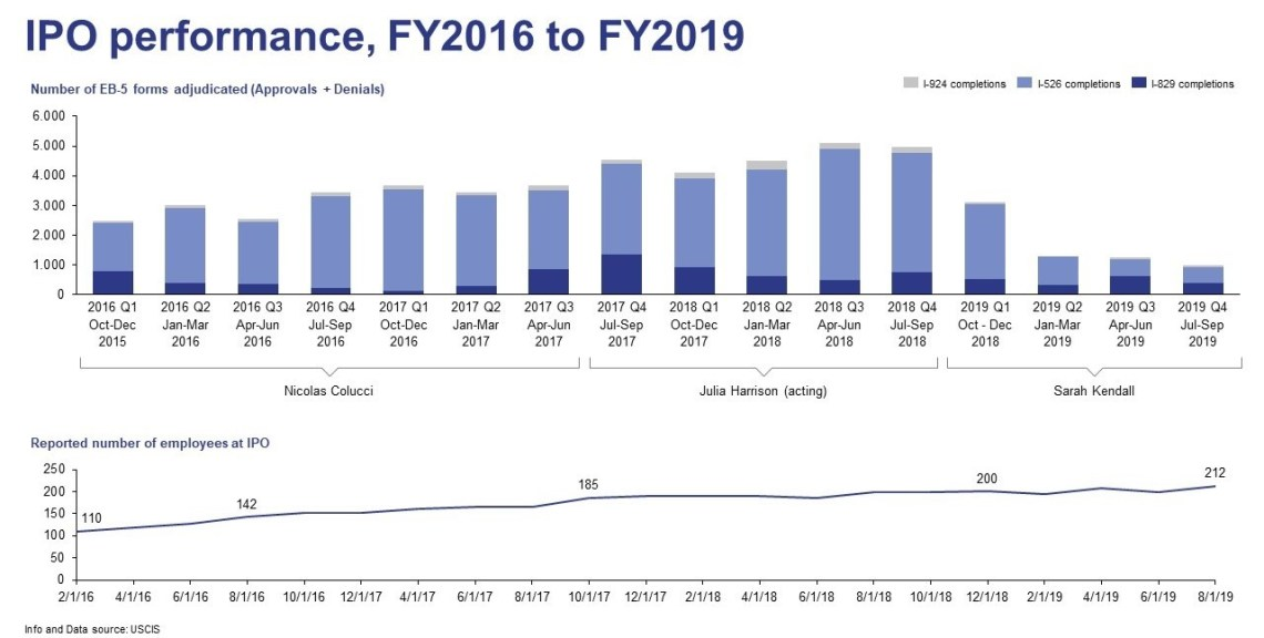 IPO performance FY2016 to FY 2019
