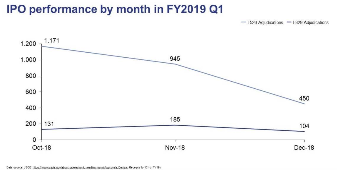 IPO performance by month