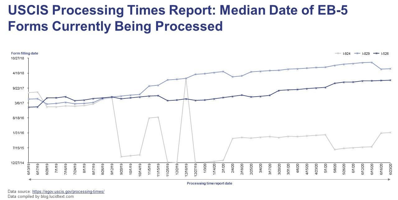 processing times report