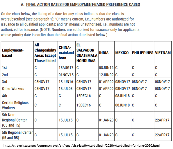 Final Action Dates in the Visa Bulletin