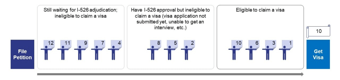 The EB-5 Visa Process Is Non-Sequential