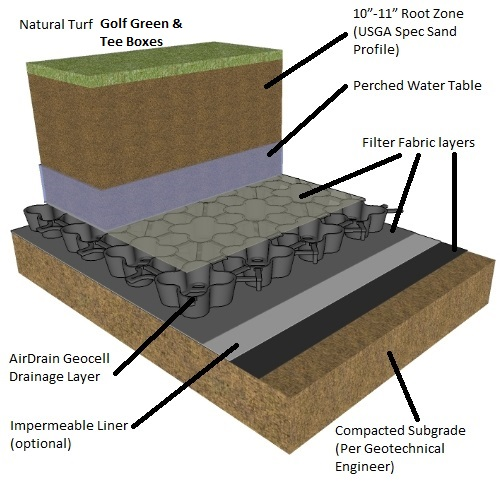 AirDrain Agronomic Natural Turf, golf drainage, golf drainage system, Agronomic, LEED, turf, landscape, drainage, golf, bunkers, tee boxes, golf greens, sub-surface, natural turf, sand profile, USGA, usga drainage, swale, bio swale, sand traps, bunker drainage, water retention, perched water table, water reuse, storm water management, caddetails, cad details, drainage layer, synthetic drainage layer, sand based field, sand based profile, usgbc, asla, aia, green building, golf drainage, airdrain geocell, golf greens, greens, airdrain, putting green, putting green drainage, golf green drainage, golf green construction, perched water table, fairway drainage, cart paths, golf construction, golf, golf course construction, practice greens, golf drainage, golf course drainage, bunker drainage, water drainage, sand bunker drainage, tee box drainage, airdrain, air drain, airgrid, air grid, bunker drainage systems