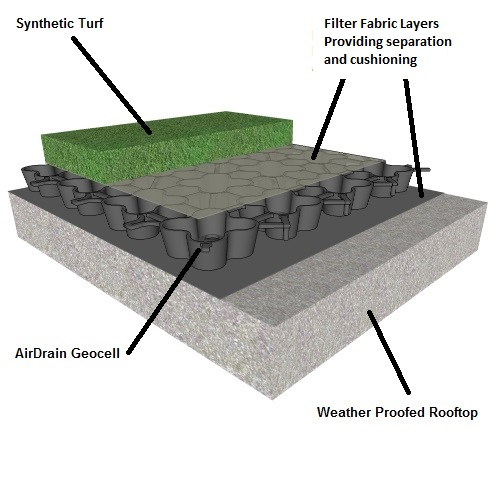 Artificial grass, synthetic grass, fake grass, green roof, green roofs, greenroof, greenroofs, rooftop drainage, drainage systems, green roof drainage systems, greenroof drainage systems, living roof, living roofs, roof garden, rooftop gardens, rooftop garden, roof gardens, plastic drainage, greenroof detail, green roof detail, #AirDrain, balcony, blue roof, vegetative roof drainage, Blue Roof, Green Roof, AirDrain, drainage, natural grass, natural turf, rooftop, synthetic turf, green roof, drainage, artificial turf, synthetic green roof, balcony, balcony turf, synthetic turf balcony, synthetic roof, green roof, play area, synthetic turf play area, synthetic turf, artificial turf, turf drainage, air grid, airdrain, rooftop drainage, airdrain geocell, air drain, air grid, airgrid, wild flower
