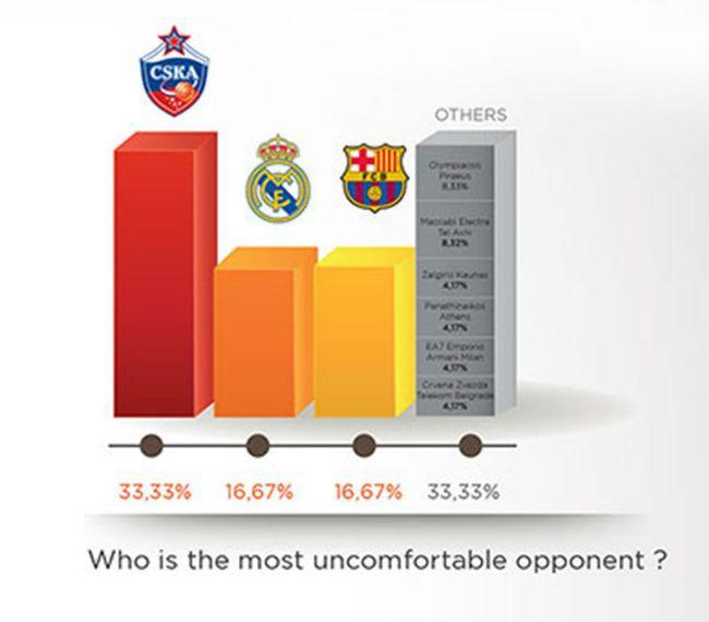 euroleague-survey2