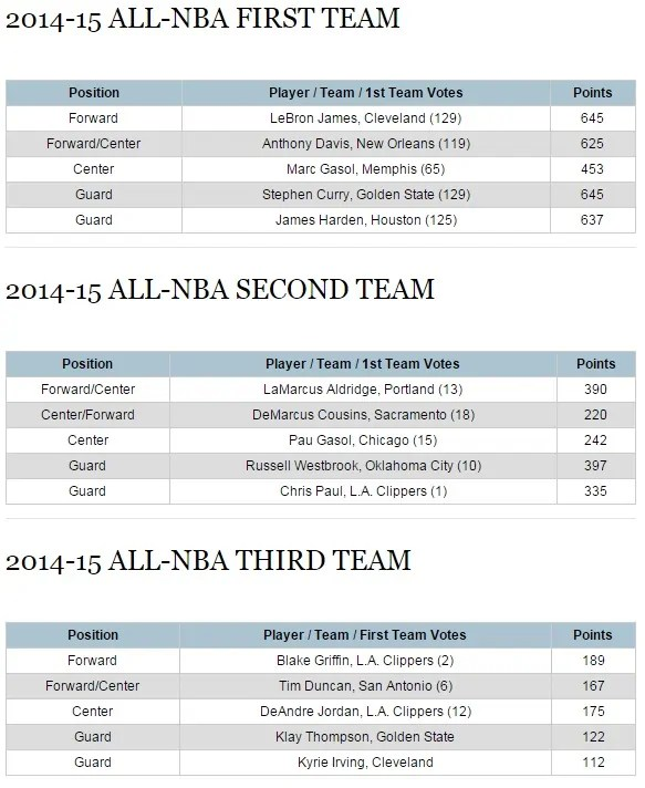 all nba first teams-2014-15