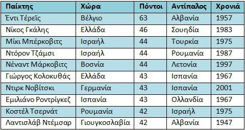 eurobasket-pinakaki-pontoi