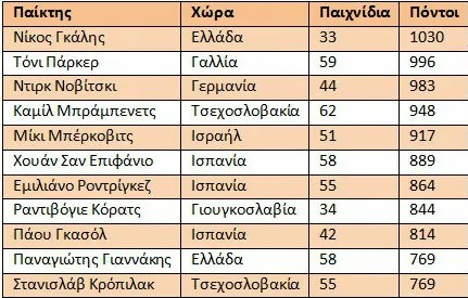eurobasket-pinakaki-scorers