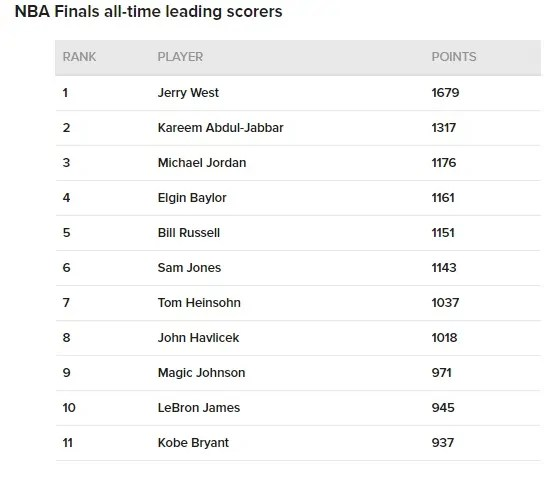 nba-finals-all-time-leading-scorers