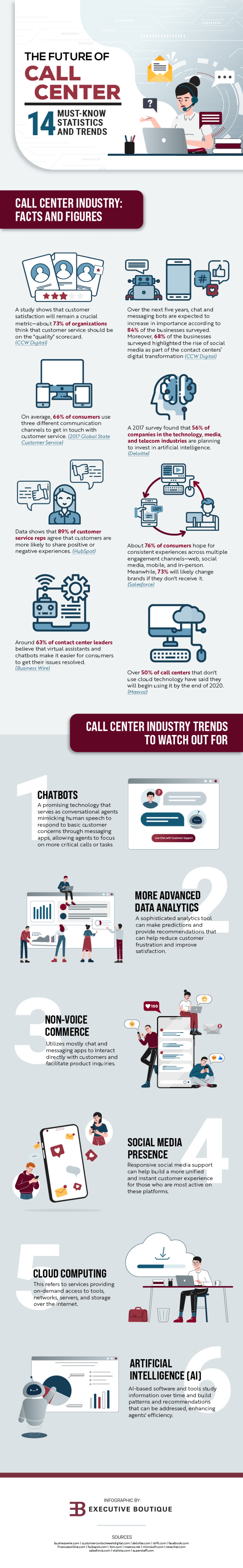 Infographic The Future of Call Center 14 Must Know Statistics and Trends