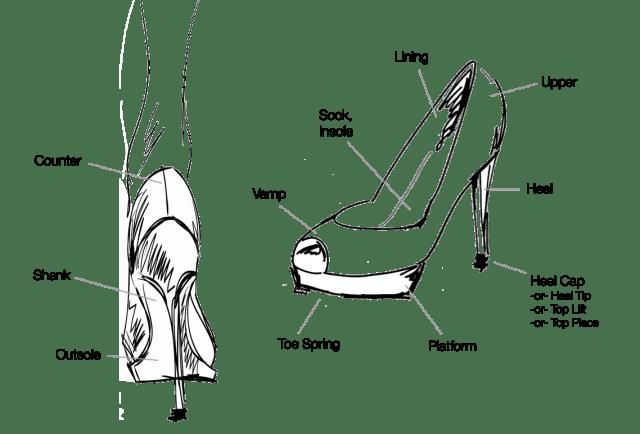 Parts of a High heel shoe