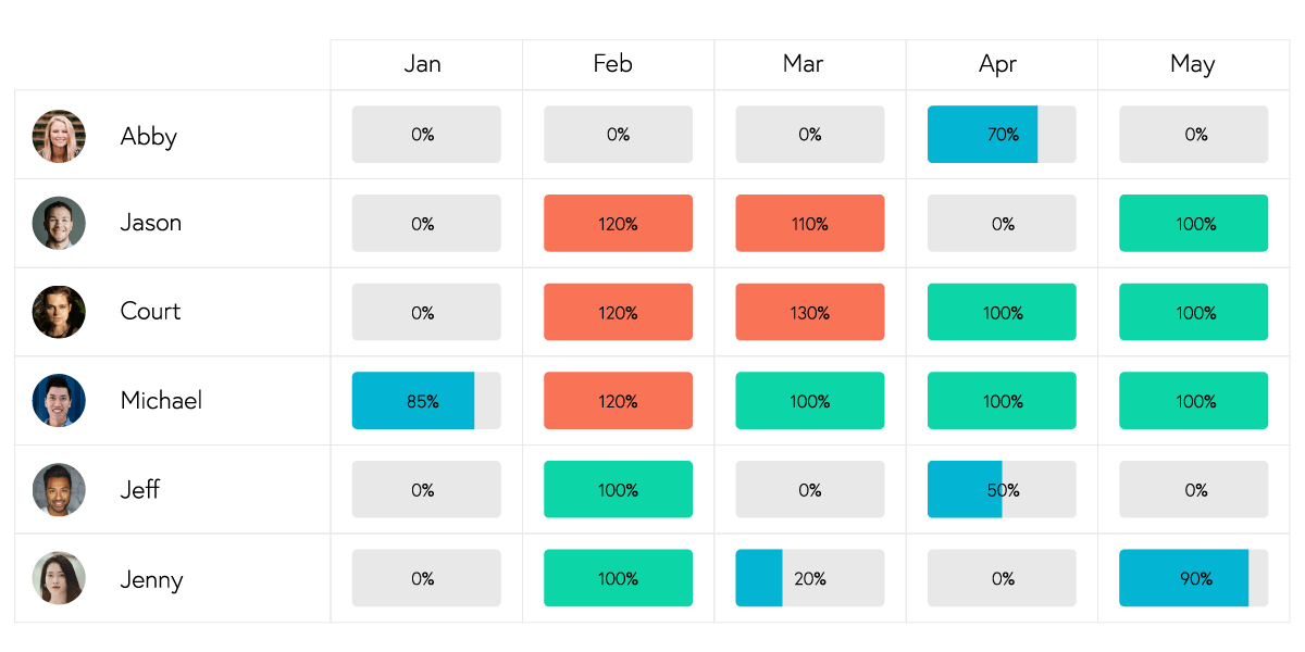 Resource availability heat map. This is an excellent way for CFOs to keep track of budget needs and identify resources for each task.=