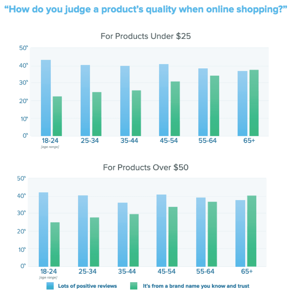 How do you judge a product's quality when online shopping?
