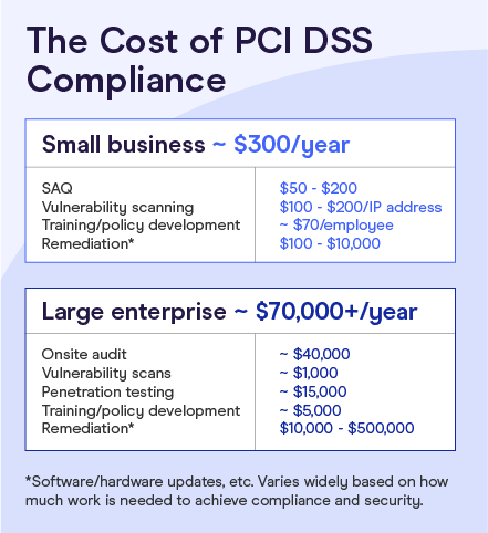 the cost of pci dss compliance