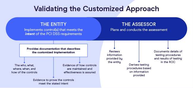 validating the customized approach
