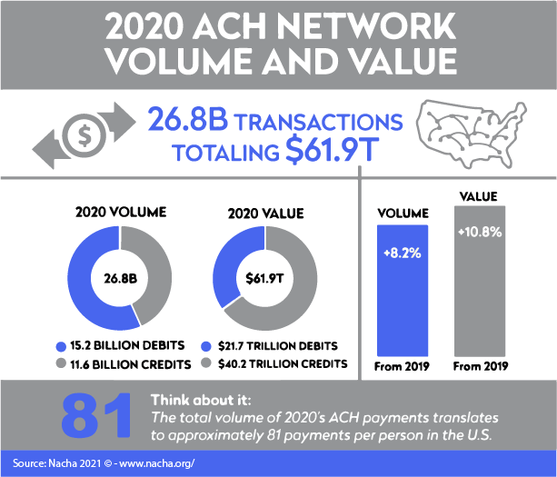 2020 ACH Network Volume and Value