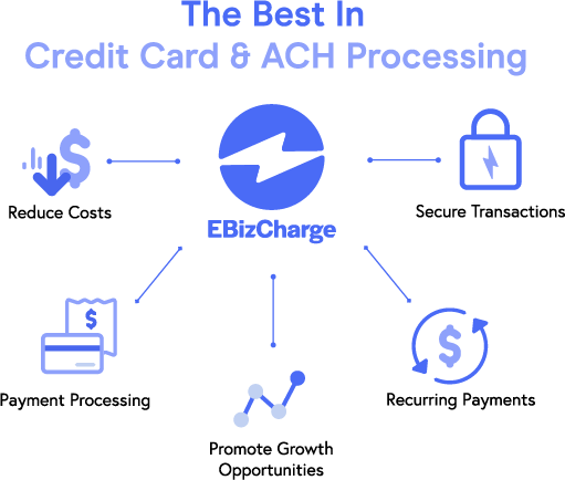 EBizCharge Offers the Best Credit Card and ACH Processing