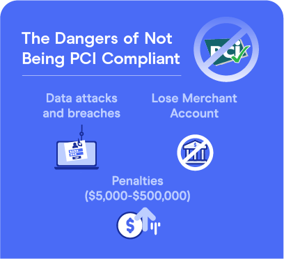 The dangers of not being PCI compliant