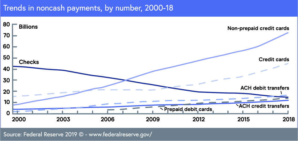 Trends in noncash payments