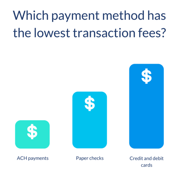 Payments with Lowest Transaction Fees