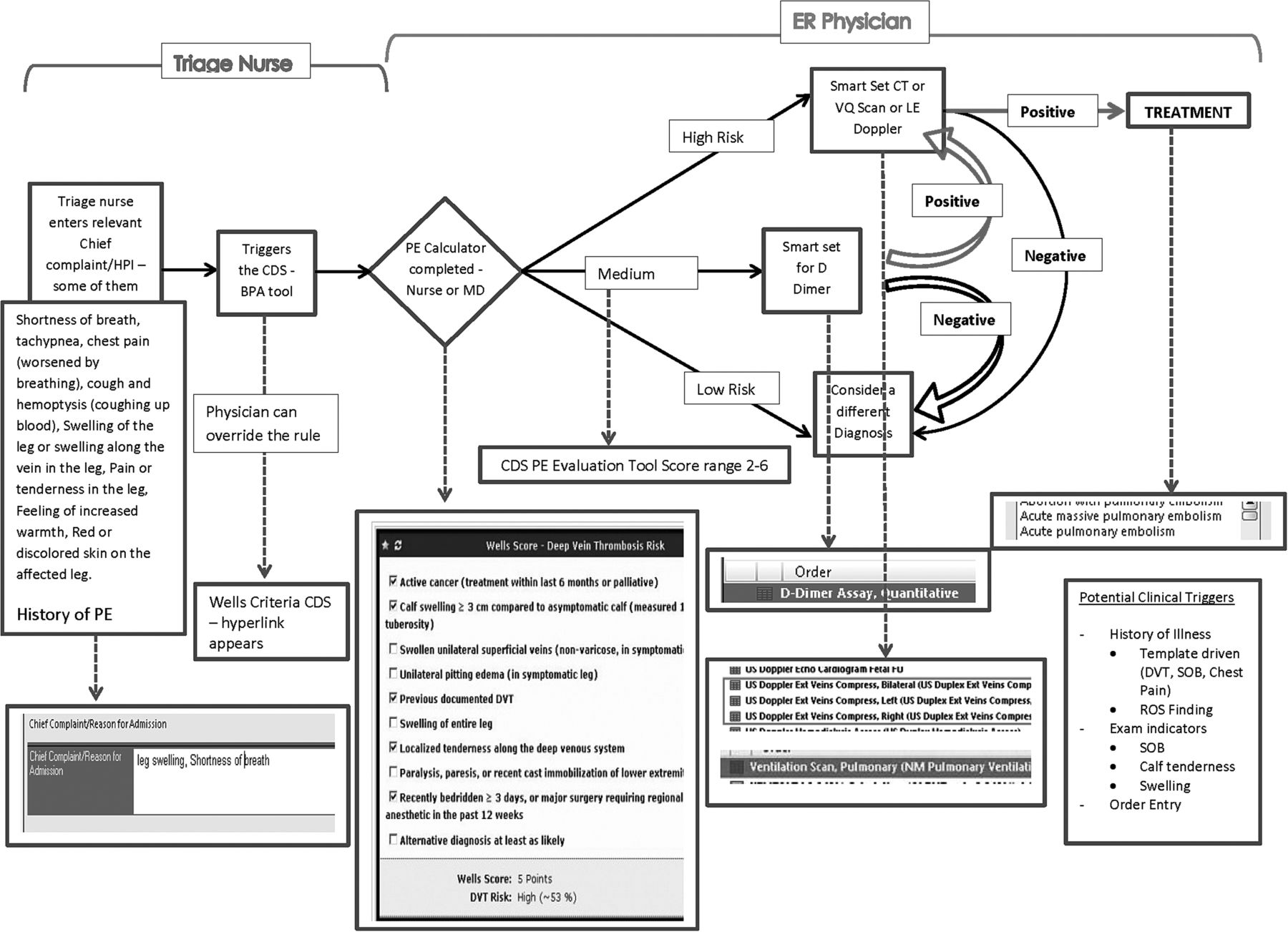 Formative Assessment And Design Of A Complex Clinical