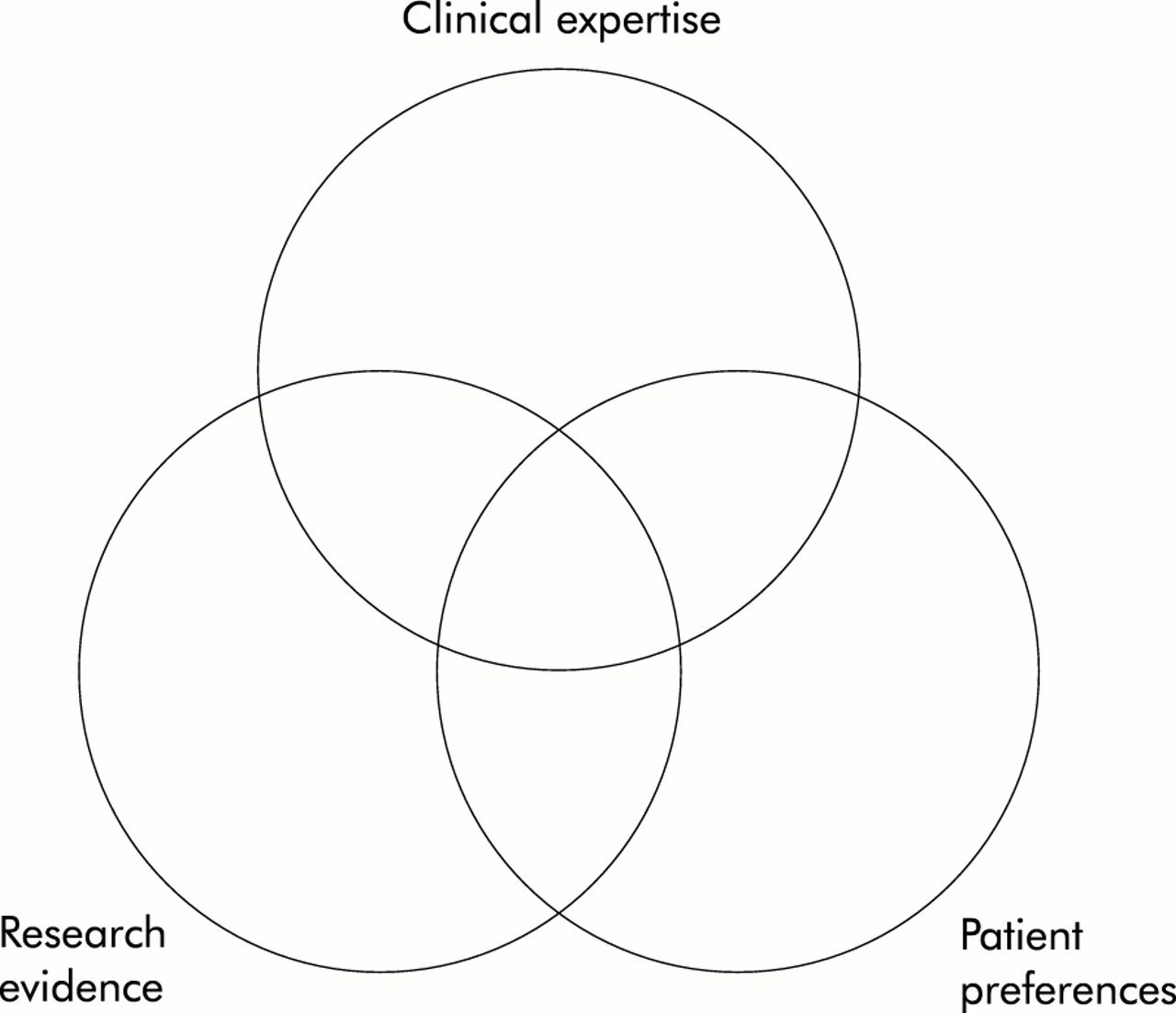 Clinical Expertise In The Era Of Evidence Based Medicine
