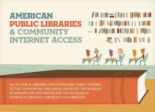 American public libraries and community internet access | Library infographics on Ebook Friendly