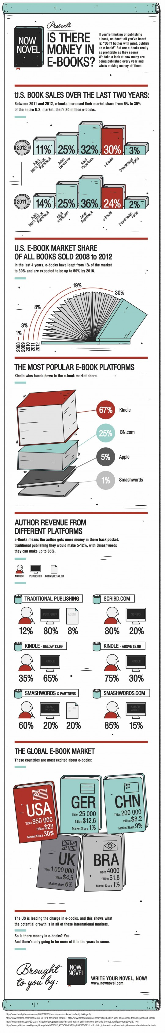 Is there money in ebooks - infographic