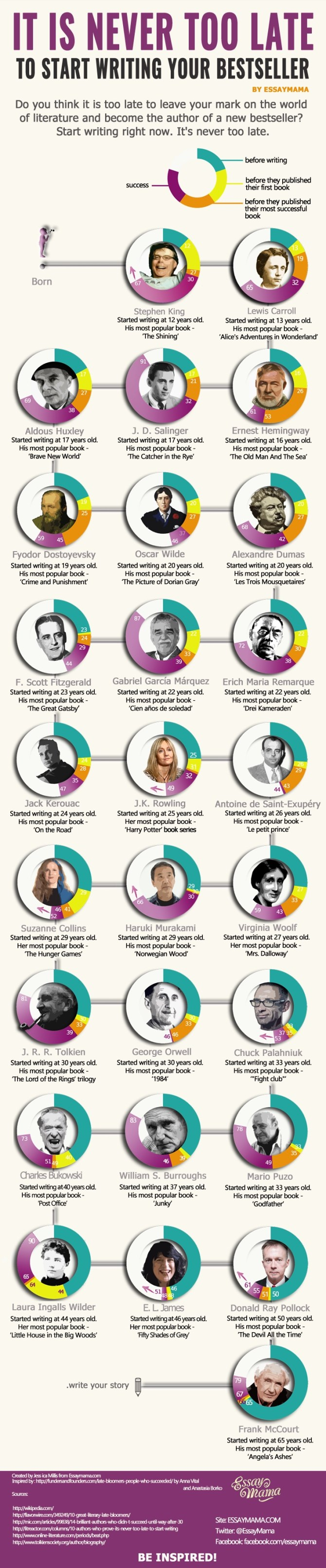 It's never too late to write a bestseller #infographic