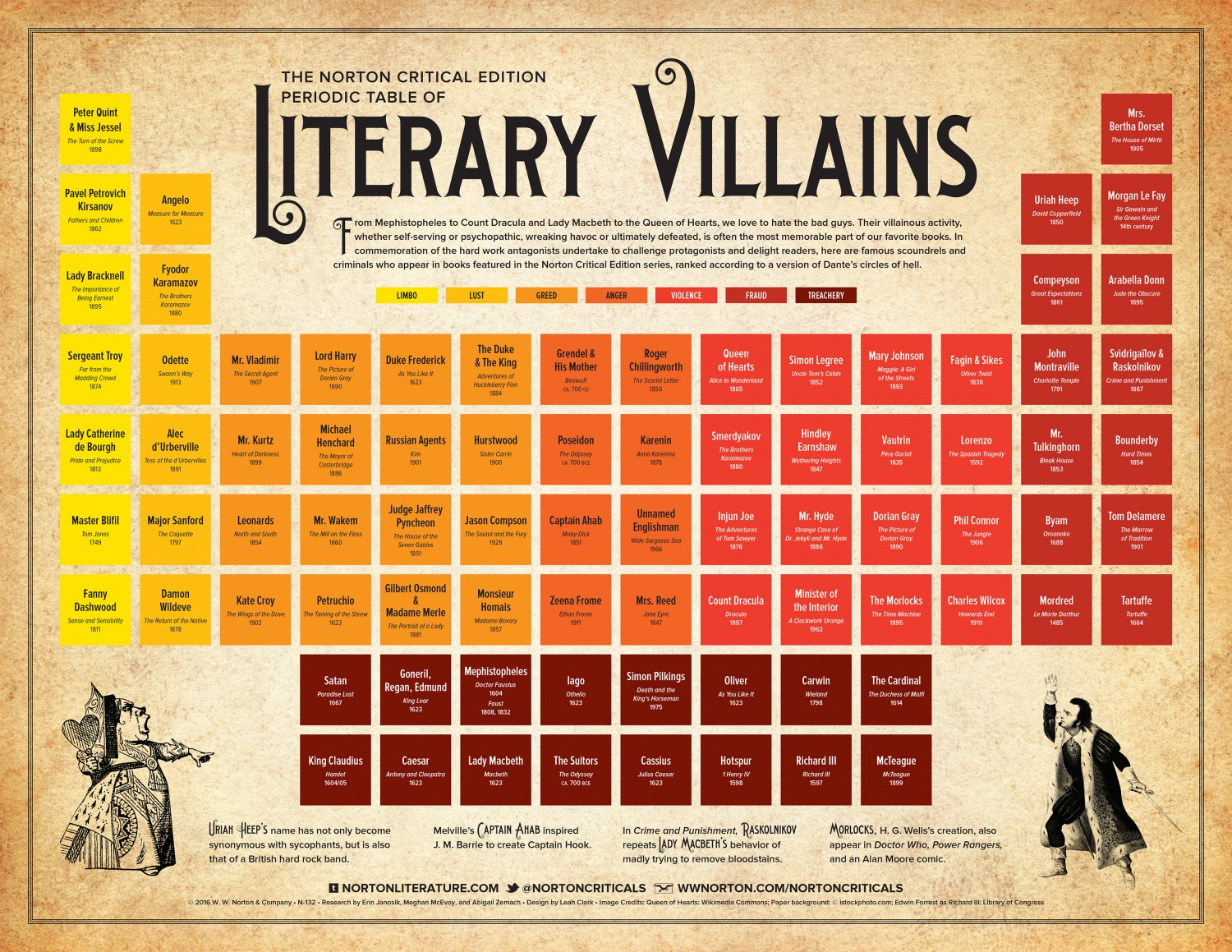 Check this out periodic table of literary villains novel escapism periodic table of literary villains novel escapism gamestrikefo Choice Image