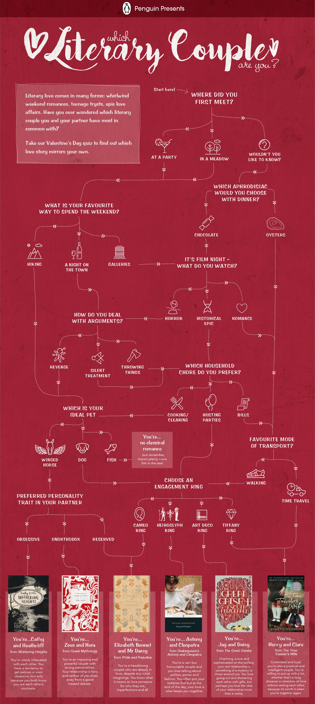 which literary couple are you infographic