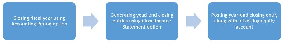 Steps to run year end process in Microsoft Dynamics NAV_Steps to perform year end closing in Business Central