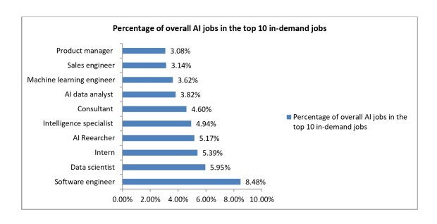 top it jobs in demand for future