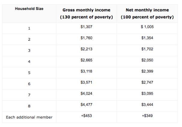 """""""EBT income limit"""""""