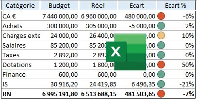 Budget 2022 entreprise