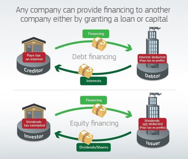 Financing graph