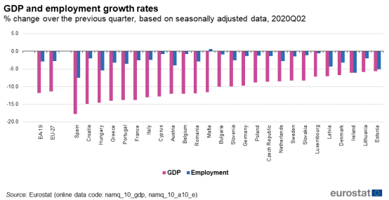 Dette bildet mangler alt-tekst; dets filnavn er GDP_and_employment_growth_rates_%25_change_over_the_previous_quarter%2C_based_on_seasonally_adjusted_data%2C_2020Q02.png