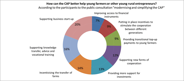 statistics CAP helping young farmers