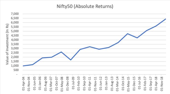 Nifty Returns