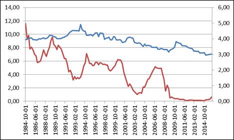 Net interest margins (red) and one-year Constant maturity yield on U.S. Treasury securities (blue)