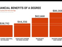 Value of a degree infographic with information about annual earnings based on educational attainment