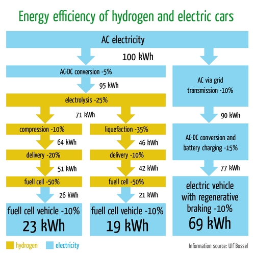 diagram showing the energy web of different car power plants, with electricity looking the best