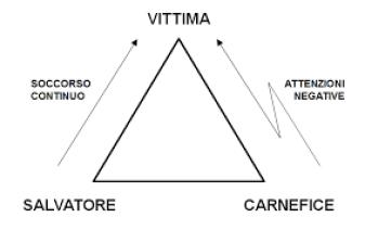 Triangolo Drammatico