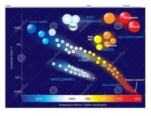 Color HertzsprungRussell Diagram Worksheet by Becker's Teaching Materials